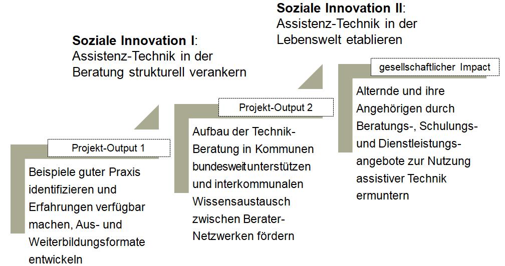 Ebenenmodell sozialer Innovation im Projekt VTTNetz an der Hochschule Harz in Wernigerode. VTTNetz steht für OInnovationsnetzwerk vernetzte Technikberatung und Techniknutzung.